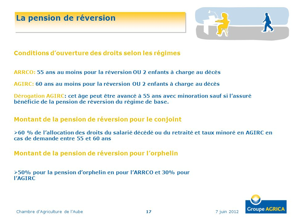 7 juin 2012Chambre dAgriculture de lAube17 La pension de réversion Conditions douverture des droits selon les régimes ARRCO: 55 ans au moins pour la r