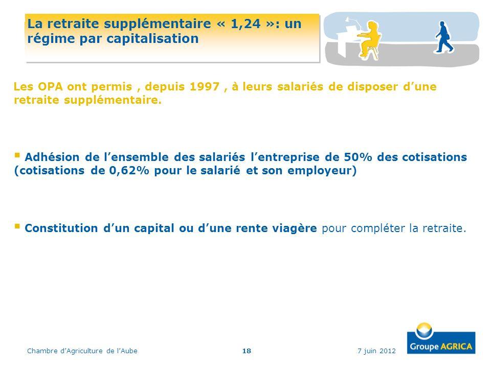 7 juin 2012Chambre dAgriculture de lAube18 La retraite supplémentaire « 1,24 »: un régime par capitalisation Les OPA ont permis, depuis 1997, à leurs