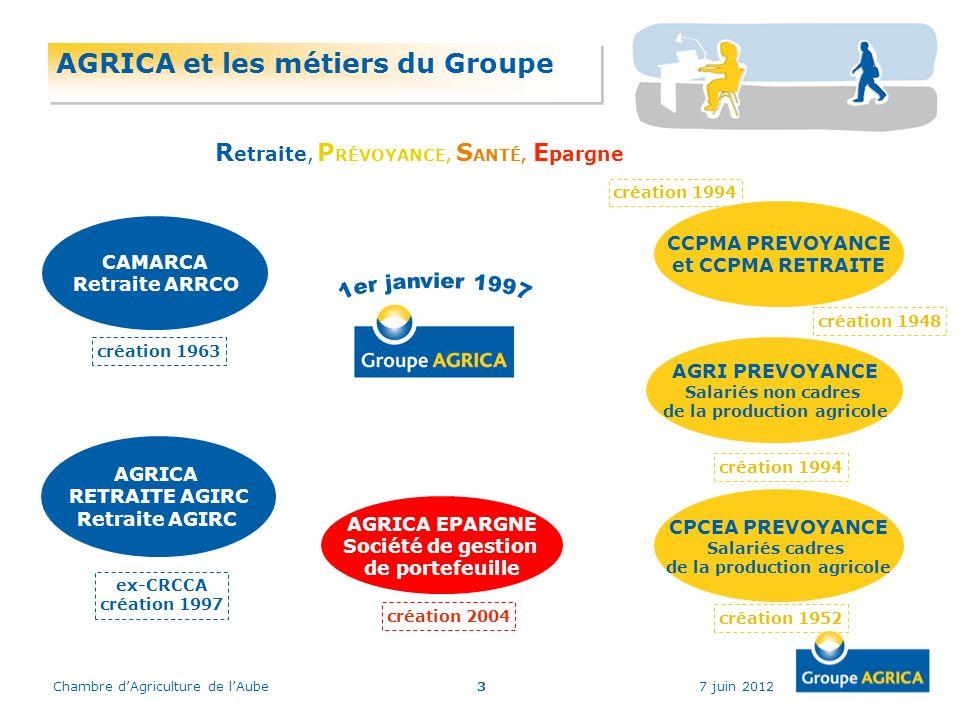 7 juin 2012Chambre dAgriculture de lAube3 AGRICA et les métiers du Groupe CAMARCA Retraite ARRCO R etraite, P RÉVOYANCE, S ANTÉ, E pargne AGRICA RETRA