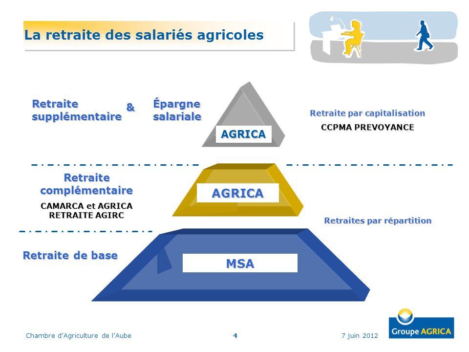 7 juin 2012Chambre dAgriculture de lAube4 La retraite des salariés agricoles Retraite complémentaire CAMARCA et AGRICA RETRAITE AGIRC AGRICA Retraites