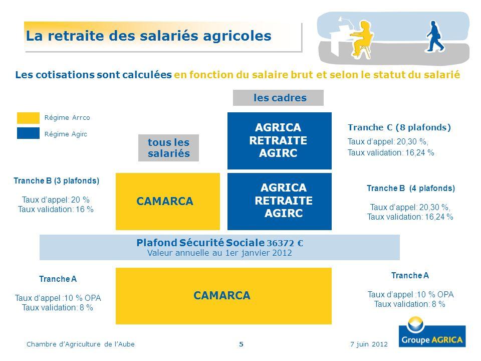 7 juin 2012Chambre dAgriculture de lAube5 Durant votre activité salariée La retraite des salariés agricoles Régime Agirc Régime Arrco Plafond Sécurité