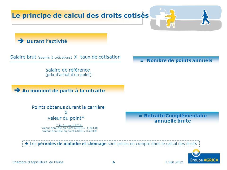 7 juin 2012Chambre dAgriculture de lAube6 Le principe de calcul des droits cotisés salaire de référence (prix dachat dun point) Salaire brut (soumis à