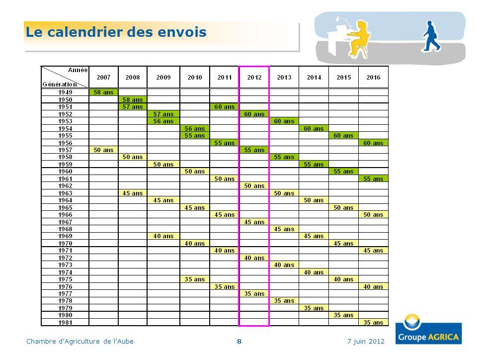 7 juin 2012Chambre dAgriculture de lAube8 Le calendrier des envois