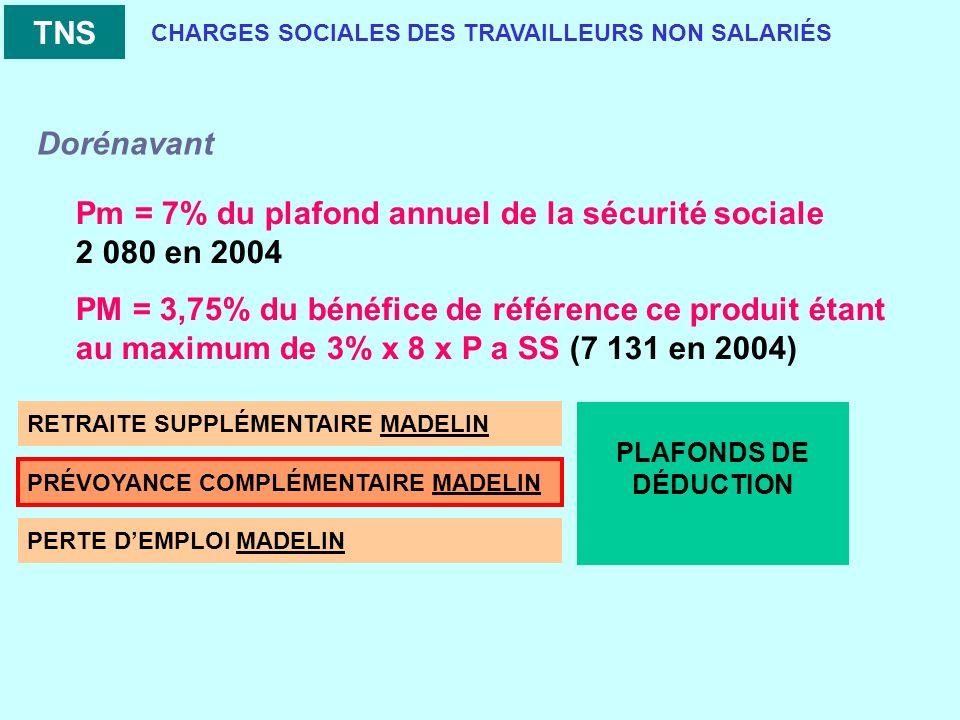 CHARGES SOCIALES DES TRAVAILLEURS NON SALARIÉS RETRAITE SUPPLÉMENTAIRE MADELIN PRÉVOYANCE COMPLÉMENTAIRE MADELIN PERTE DEMPLOI MADELIN TNS PLAFONDS DE DÉDUCTION Pm = 7% du plafond annuel de la sécurité sociale 2 080 en 2004 PM = 3,75% du bénéfice de référence ce produit étant au maximum de 3% x 8 x P a SS (7 131 en 2004) Dorénavant
