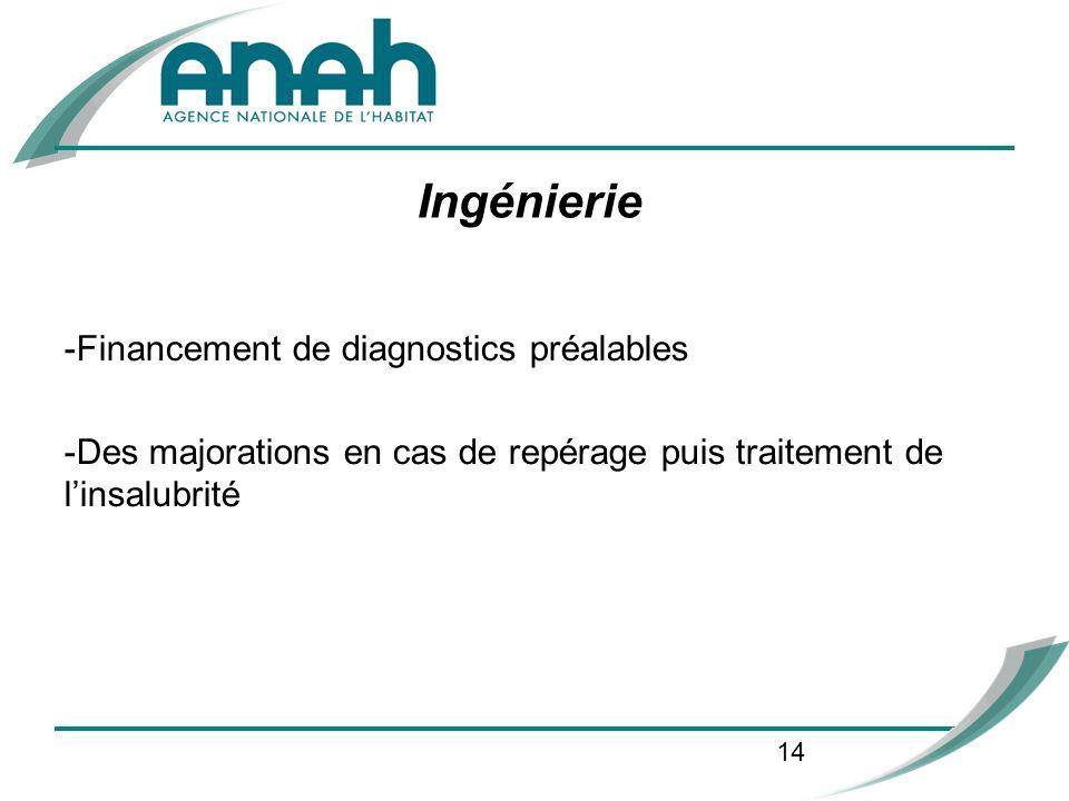14 Ingénierie -Financement de diagnostics préalables -Des majorations en cas de repérage puis traitement de linsalubrité