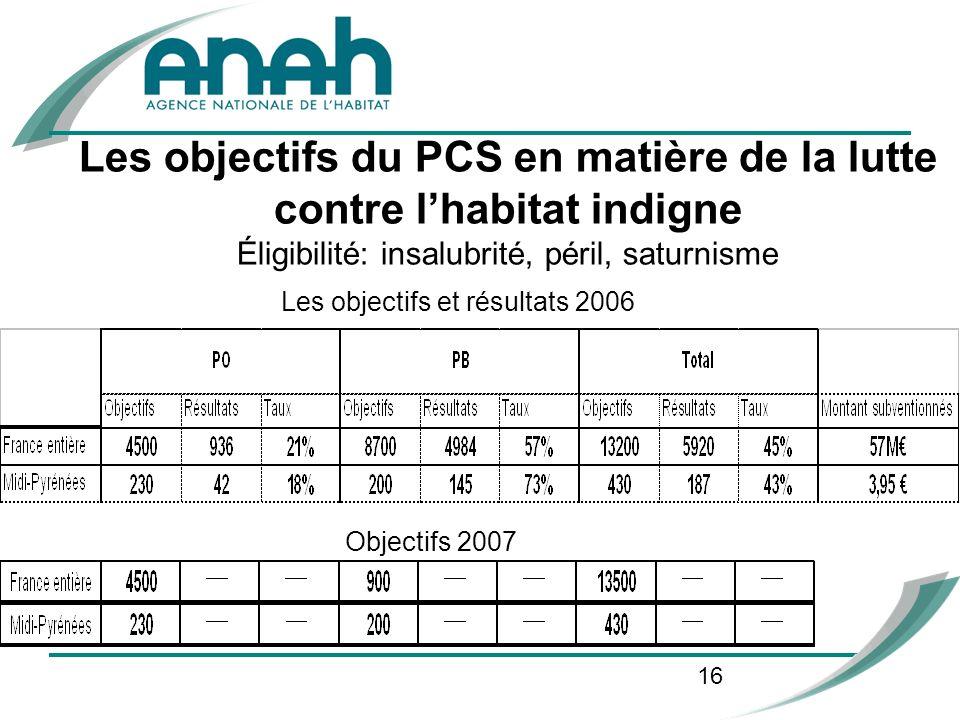 16 Les objectifs du PCS en matière de la lutte contre lhabitat indigne Éligibilité: insalubrité, péril, saturnisme Les objectifs et résultats 2006 Obj