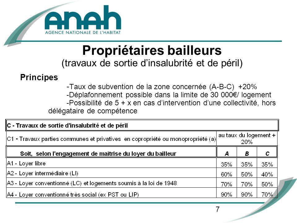 7 Propriétaires bailleurs (travaux de sortie dinsalubrité et de péril) Principes - Taux de subvention de la zone concernée (A-B-C) +20% -Déplafonnemen