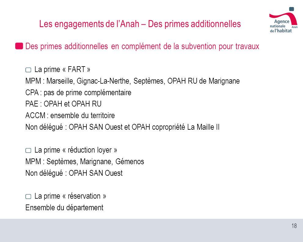 18 Les engagements de lAnah – Des primes additionnelles Des primes additionnelles en complément de la subvention pour travaux La prime « FART » MPM :