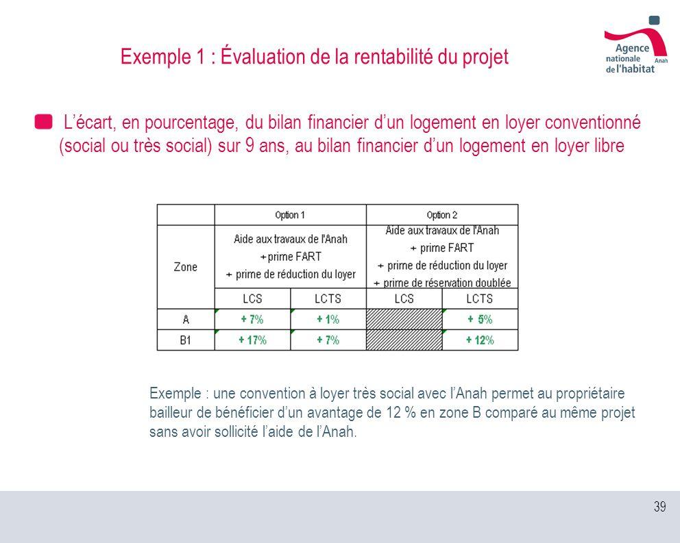 39 Exemple 1 : Évaluation de la rentabilité du projet Lécart, en pourcentage, du bilan financier dun logement en loyer conventionné (social ou très so