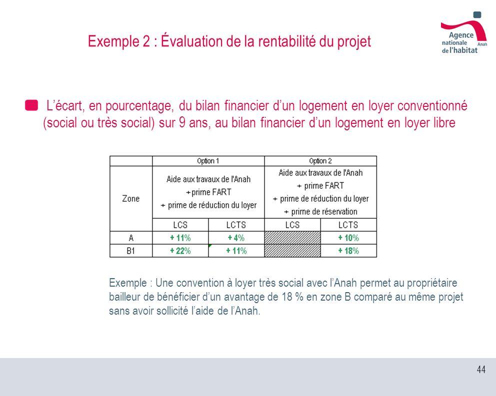 44 Exemple 2 : Évaluation de la rentabilité du projet Lécart, en pourcentage, du bilan financier dun logement en loyer conventionné (social ou très so