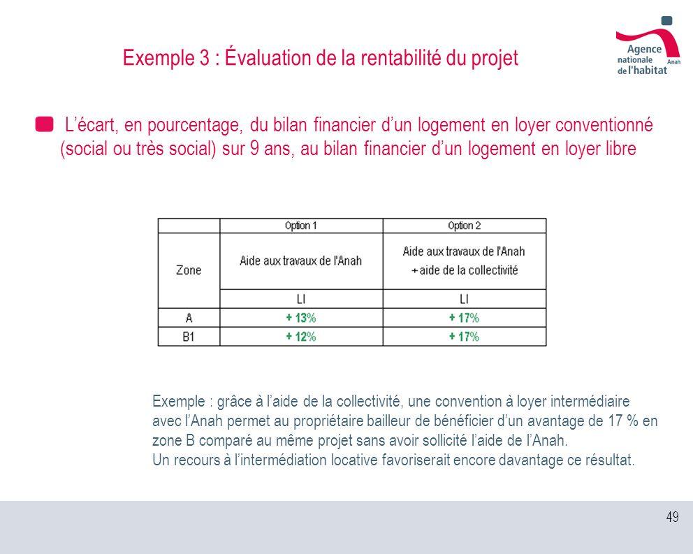 49 Exemple 3 : Évaluation de la rentabilité du projet Lécart, en pourcentage, du bilan financier dun logement en loyer conventionné (social ou très so