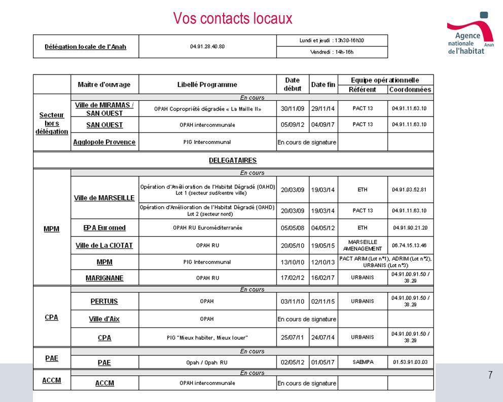 18 Les engagements de lAnah – Des primes additionnelles Des primes additionnelles en complément de la subvention pour travaux La prime « FART » MPM : Marseille, Gignac-La-Nerthe, Septèmes, OPAH RU de Marignane CPA : pas de prime complémentaire PAE : OPAH et OPAH RU ACCM : ensemble du territoire Non délégué : OPAH SAN Ouest et OPAH copropriété La Maille II La prime « réduction loyer » MPM : Septèmes, Marignane, Gémenos Non délégué : OPAH SAN Ouest La prime « réservation » Ensemble du département