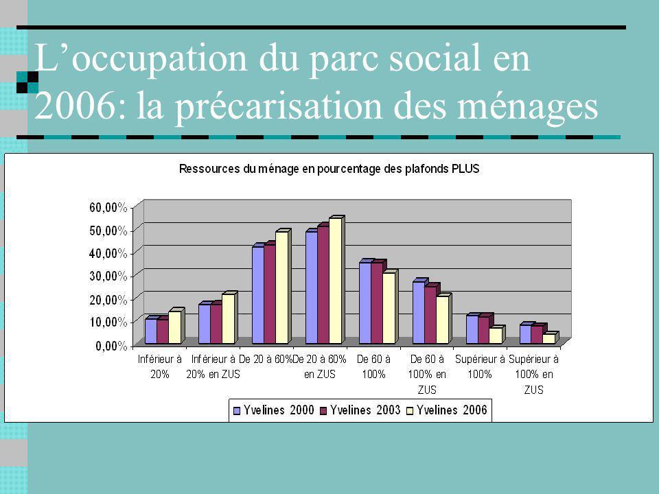 Loccupation du parc social en 2006: la précarisation des ménages