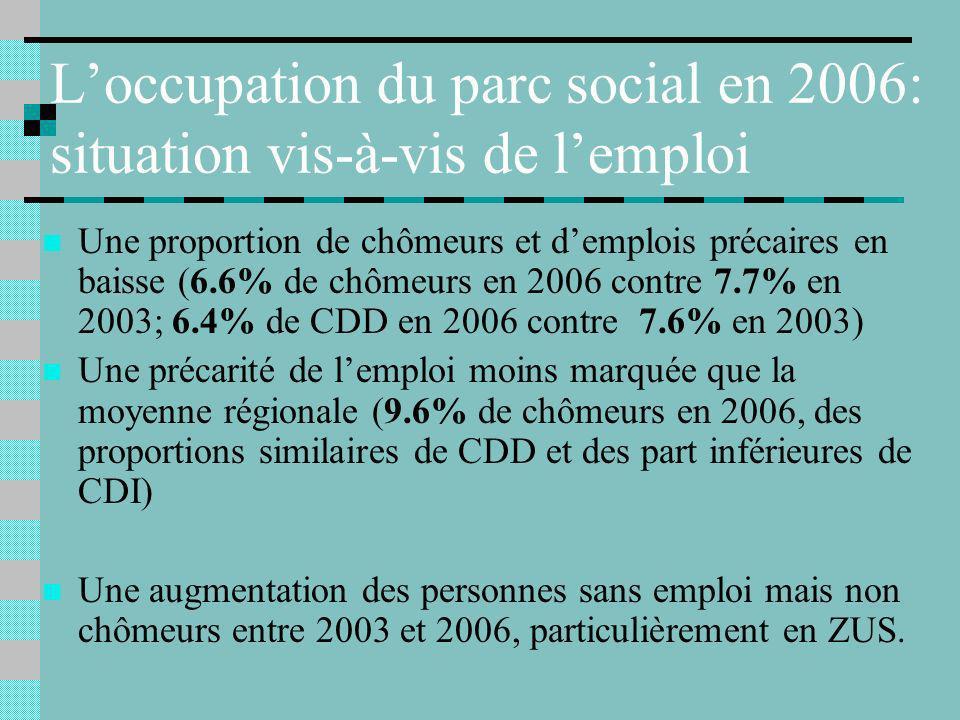 Loccupation du parc social en 2006: situation vis-à-vis de lemploi Une proportion de chômeurs et demplois précaires en baisse (6.6% de chômeurs en 2006 contre 7.7% en 2003; 6.4% de CDD en 2006 contre 7.6% en 2003) Une précarité de lemploi moins marquée que la moyenne régionale (9.6% de chômeurs en 2006, des proportions similaires de CDD et des part inférieures de CDI) Une augmentation des personnes sans emploi mais non chômeurs entre 2003 et 2006, particulièrement en ZUS.