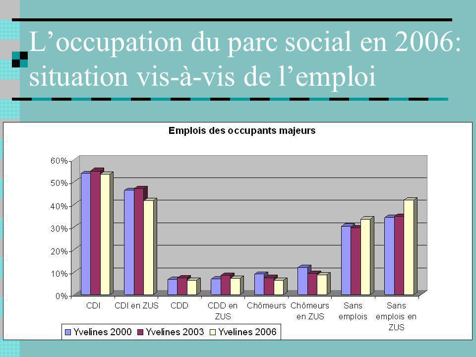 Loccupation du parc social en 2006: situation vis-à-vis de lemploi