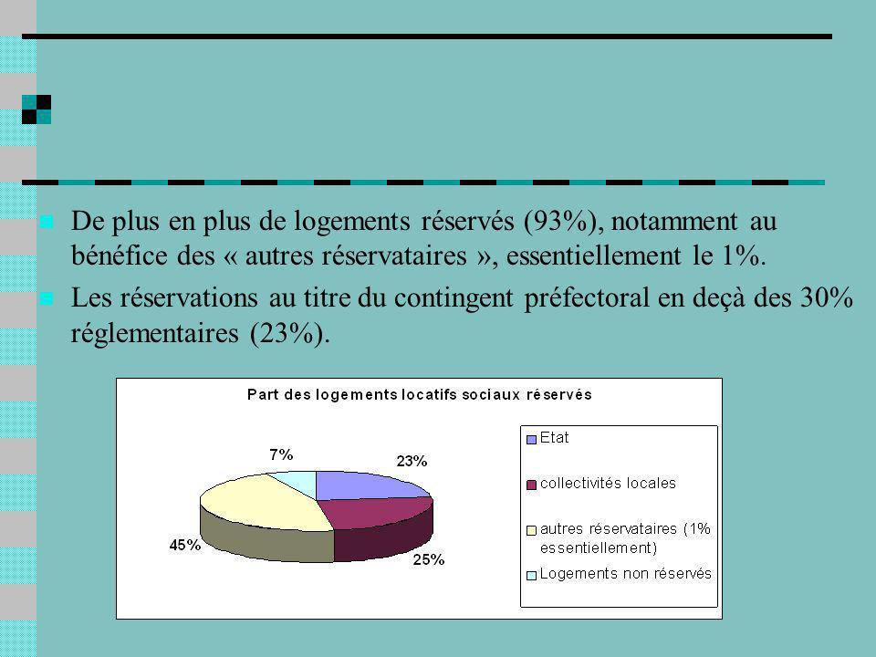 De plus en plus de logements réservés (93%), notamment au bénéfice des « autres réservataires », essentiellement le 1%.