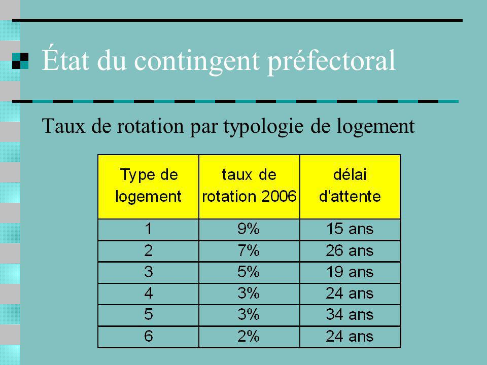 État du contingent préfectoral Taux de rotation par typologie de logement