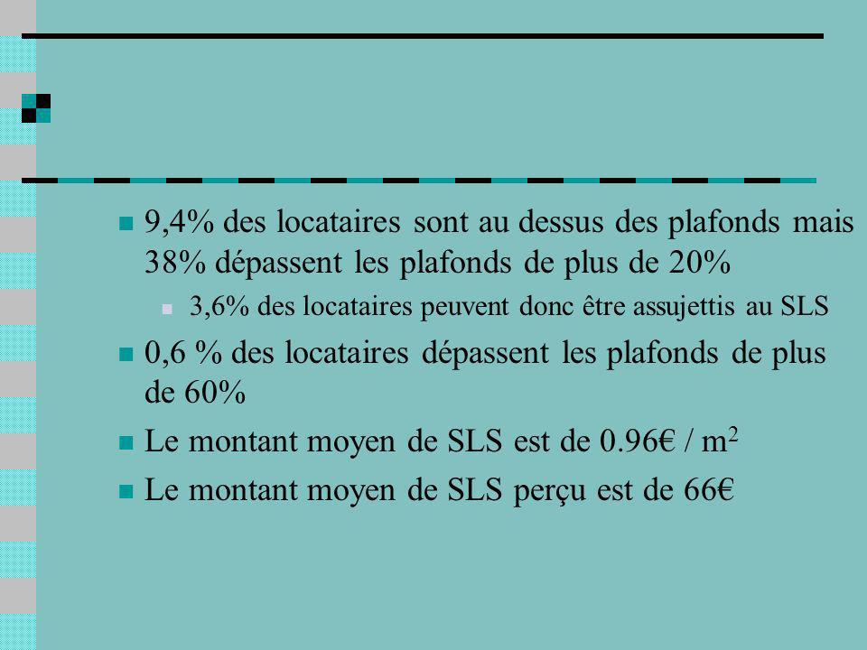 9,4% des locataires sont au dessus des plafonds mais 38% dépassent les plafonds de plus de 20% 3,6% des locataires peuvent donc être assujettis au SLS 0,6 % des locataires dépassent les plafonds de plus de 60% Le montant moyen de SLS est de 0.96 / m 2 Le montant moyen de SLS perçu est de 66