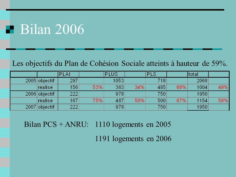 Bilan 2006 Les objectifs du Plan de Cohésion Sociale atteints à hauteur de 59%.
