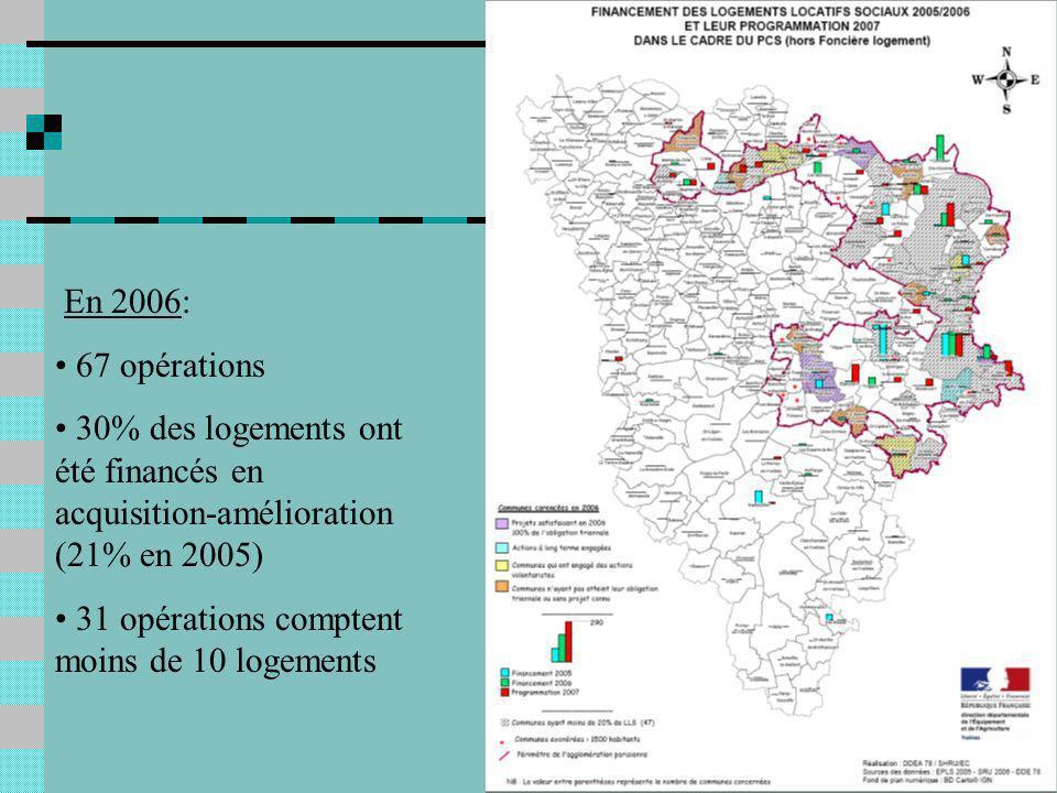 En 2006: 67 opérations 30% des logements ont été financés en acquisition-amélioration (21% en 2005) 31 opérations comptent moins de 10 logements