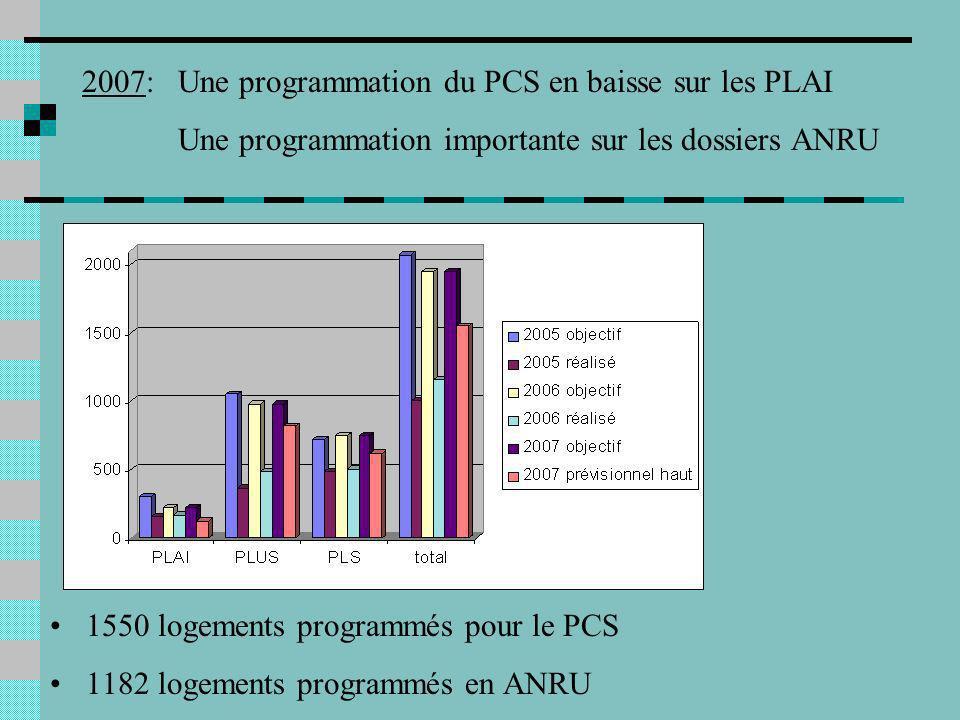 2007: Une programmation du PCS en baisse sur les PLAI Une programmation importante sur les dossiers ANRU 1550 logements programmés pour le PCS 1182 logements programmés en ANRU