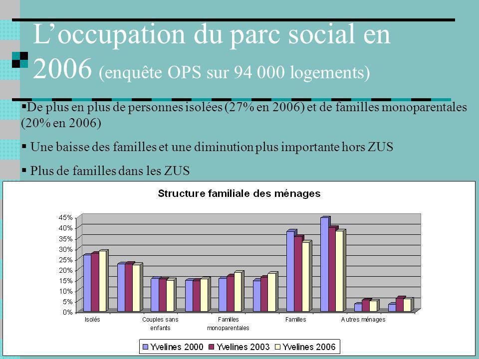De plus en plus de personnes isolées (27% en 2006) et de familles monoparentales (20% en 2006) Une baisse des familles et une diminution plus importante hors ZUS Plus de familles dans les ZUS Loccupation du parc social en 2006 (enquête OPS sur 94 000 logements)