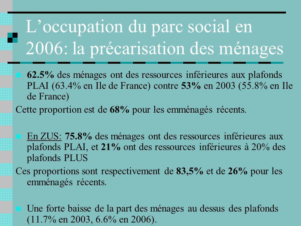 Loccupation du parc social en 2006: la précarisation des ménages 62.5% des ménages ont des ressources inférieures aux plafonds PLAI (63.4% en Ile de France) contre 53% en 2003 (55.8% en Ile de France) Cette proportion est de 68% pour les emménagés récents.