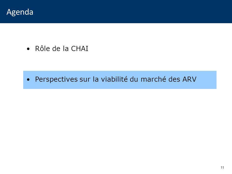 11 Agenda Rôle de la CHAI Perspectives sur la viabilité du marché des ARV