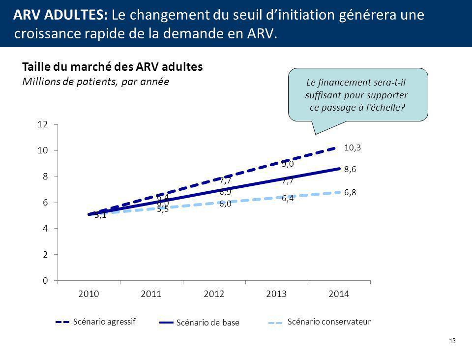 13 ARV ADULTES: Le changement du seuil dinitiation générera une croissance rapide de la demande en ARV.