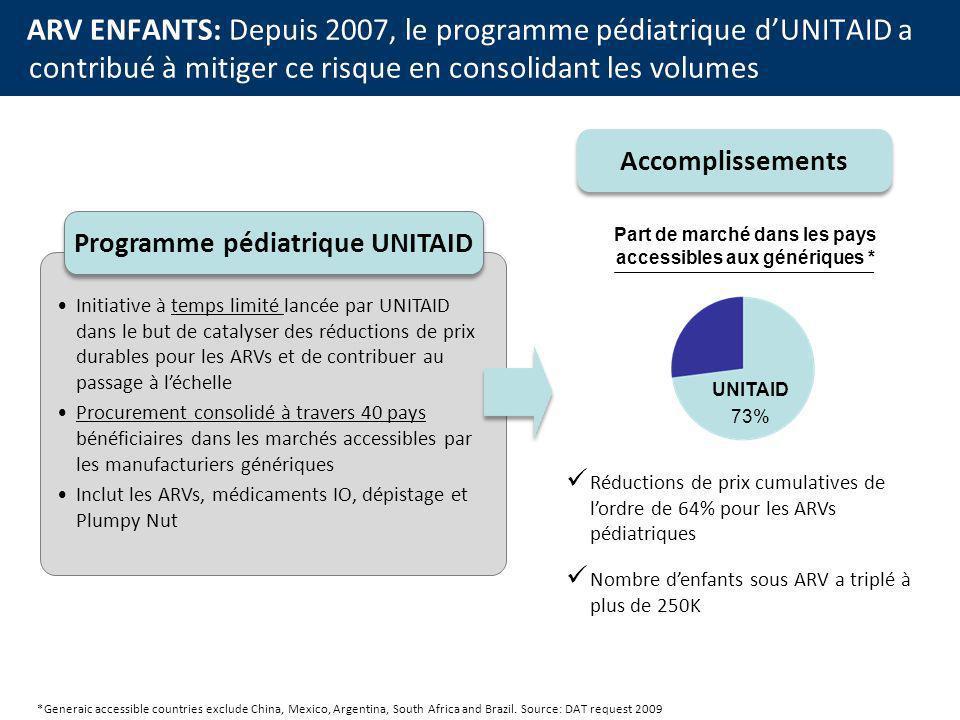 ARV ENFANTS: Depuis 2007, le programme pédiatrique dUNITAID a contribué à mitiger ce risque en consolidant les volumes Initiative à temps limité lancée par UNITAID dans le but de catalyser des réductions de prix durables pour les ARVs et de contribuer au passage à léchelle Procurement consolidé à travers 40 pays bénéficiaires dans les marchés accessibles par les manufacturiers génériques Inclut les ARVs, médicaments IO, dépistage et Plumpy Nut Programme pédiatrique UNITAID *Generaic accessible countries exclude China, Mexico, Argentina, South Africa and Brazil.