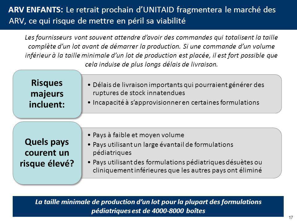 ARV ENFANTS: Le retrait prochain dUNITAID fragmentera le marché des ARV, ce qui risque de mettre en péril sa viabilité 17 Les fournisseurs vont souvent attendre davoir des commandes qui totalisent la taille complète dun lot avant de démarrer la production.