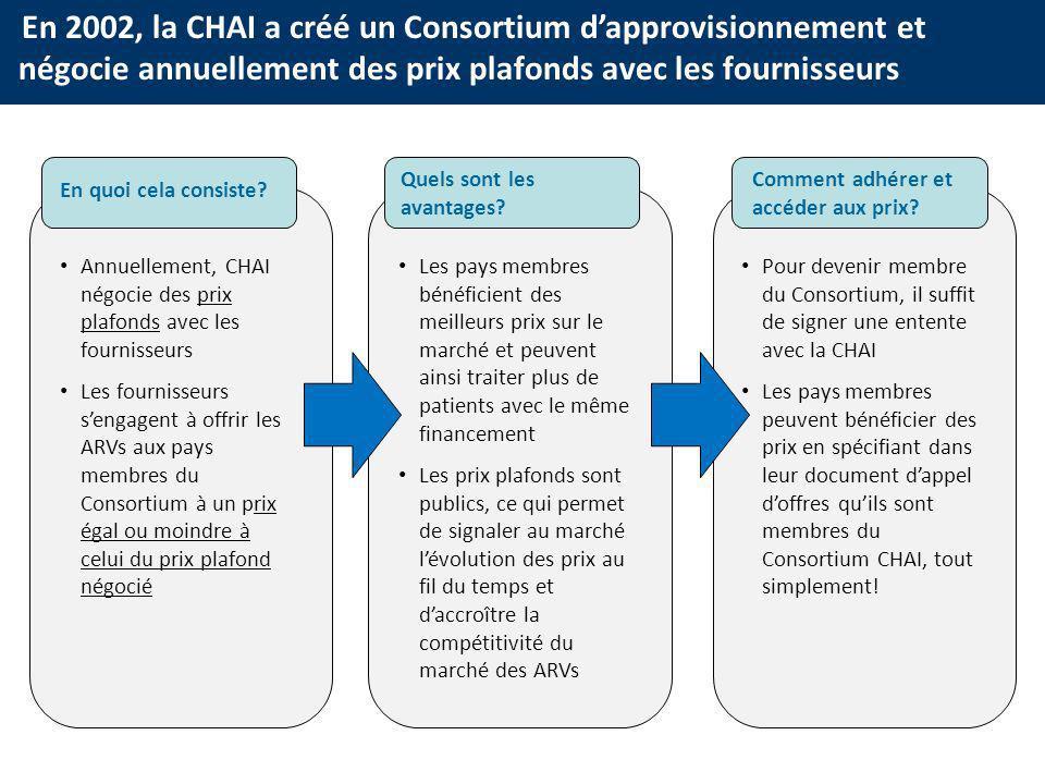 En 2002, la CHAI a créé un Consortium dapprovisionnement et négocie annuellement des prix plafonds avec les fournisseurs En quoi cela consiste.