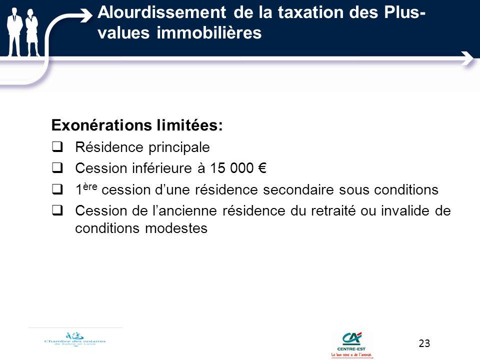 Alourdissement de la taxation des Plus- values immobilières Exonérations limitées: Résidence principale Cession inférieure à 15 000 1 ère cession dune