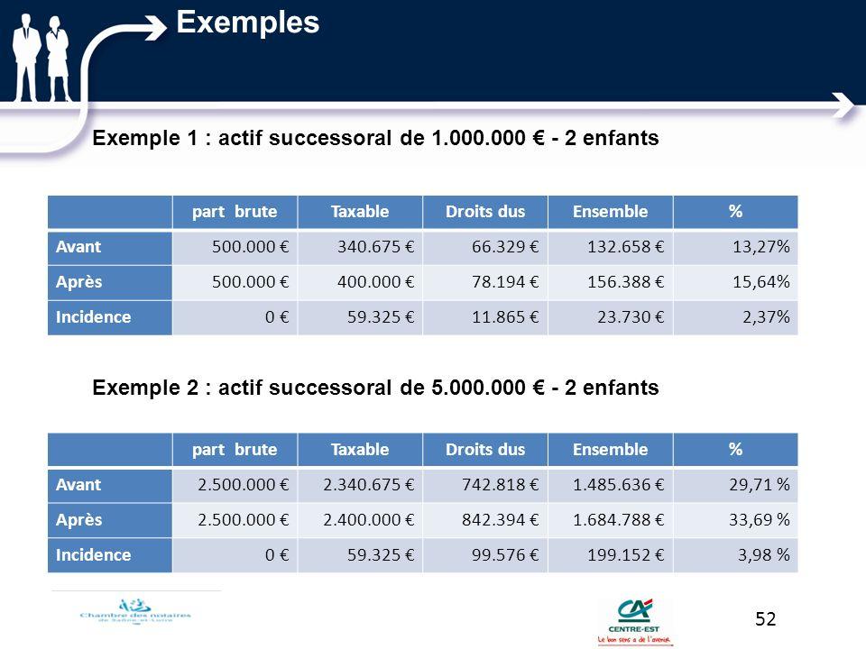 Exemples Exemple 1 : actif successoral de 1.000.000 - 2 enfants Exemple 2 : actif successoral de 5.000.000 - 2 enfants 52 part bruteTaxableDroits dusE