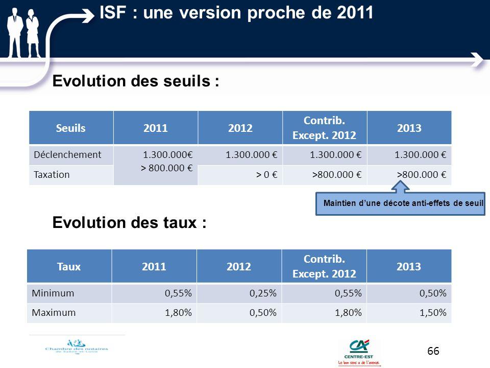 Seuils20112012 Contrib. Except. 2012 2013 Déclenchement1.300.000 > 800.000 1.300.000 Taxation> 0 >800.000 Evolution des seuils : Maintien dune décote
