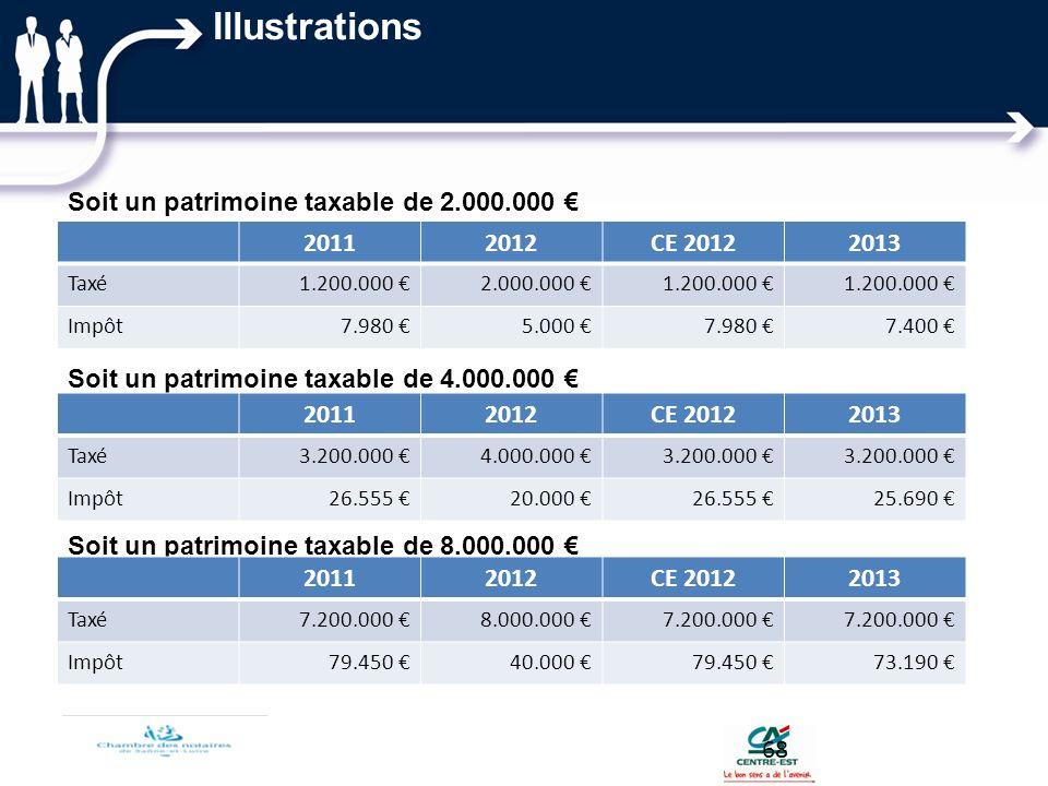 Soit un patrimoine taxable de 2.000.000 Soit un patrimoine taxable de 4.000.000 Soit un patrimoine taxable de 8.000.000 20112012CE 20122013 Taxé3.200.