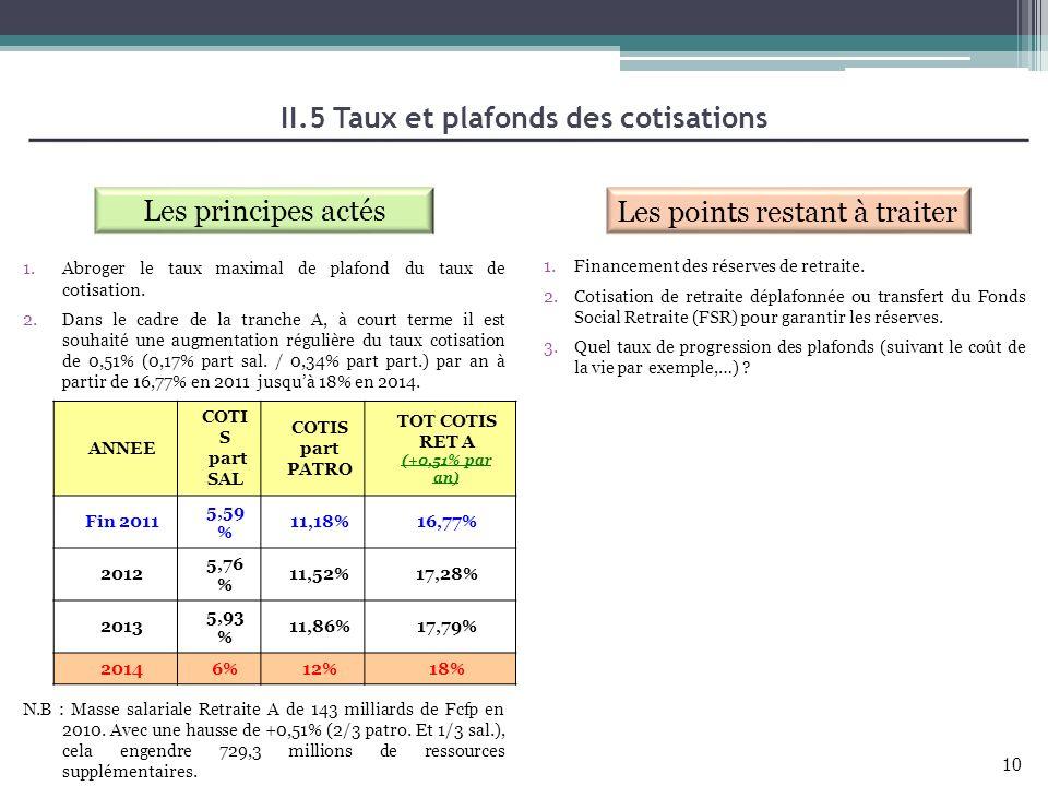 II.5 Taux et plafonds des cotisations Les principes actés Les points restant à traiter 1.Abroger le taux maximal de plafond du taux de cotisation. 2.D