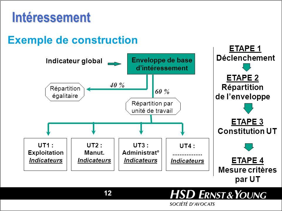 12 HSD SOCIÉTÉ DAVOCATS ETAPE 1 Déclenchement Enveloppe de base dintéressement Indicateur global ETAPE 2 Répartition de lenveloppe Répartition égalita