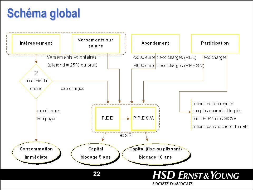 22 HSD SOCIÉTÉ DAVOCATS Schéma global