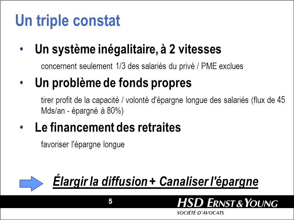 5 HSD SOCIÉTÉ DAVOCATS Un triple constat Un système inégalitaire, à 2 vitesses concernent seulement 1/3 des salariés du privé / PME exclues Un problèm