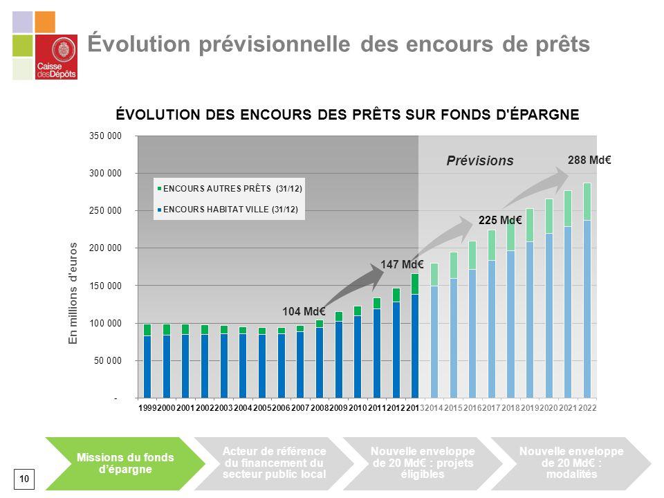 10 Prévisions 147 Md 225 Md 288 Md Évolution prévisionnelle des encours de prêts 104 Md Missions du fonds dépargne Acteur de référence du financement