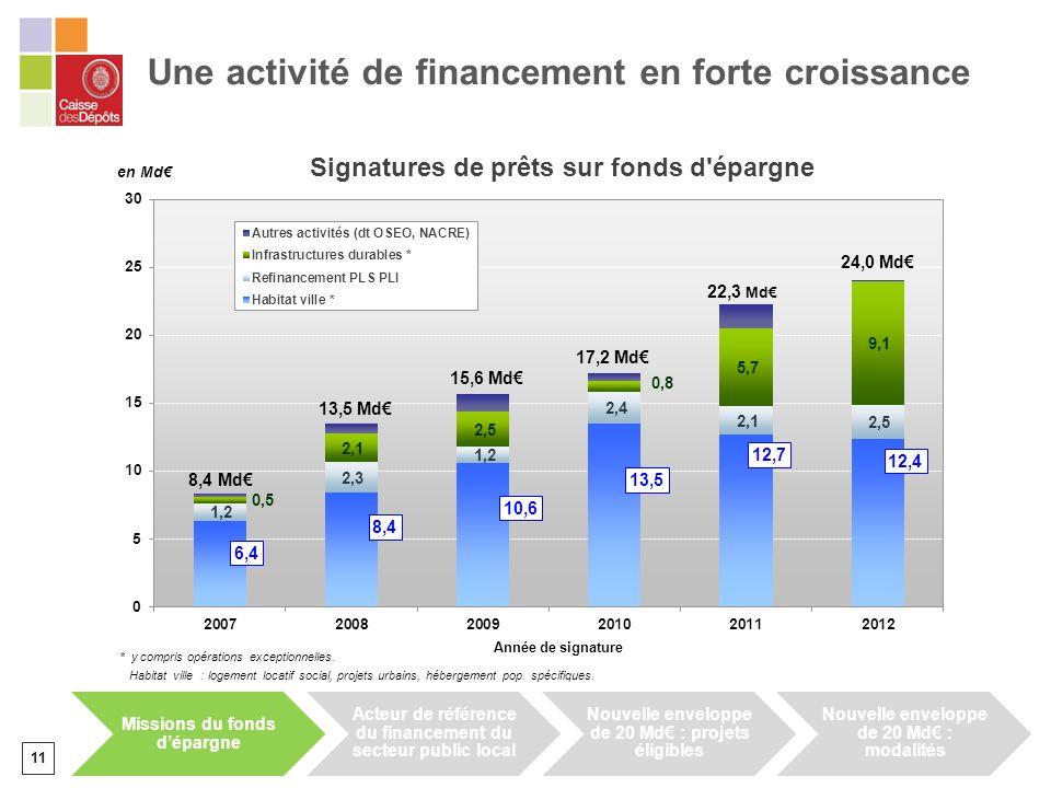 11 Une activité de financement en forte croissance Signatures de prêts sur fonds d'épargne Missions du fonds dépargne Acteur de référence du financeme