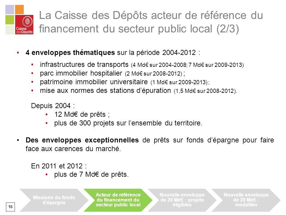 16 La Caisse des Dépôts acteur de référence du financement du secteur public local (2/3) 4 enveloppes thématiques sur la période 2004-2012 : infrastructures de transports (4 Md sur 2004-2008; 7 Md sur 2009-2013) parc immobilier hospitalier (2 Md sur 2008-2012) ; patrimoine immobilier universitaire (1 Md sur 2009-2013) ; mise aux normes des stations dépuration (1,5 Md sur 2008-2012).