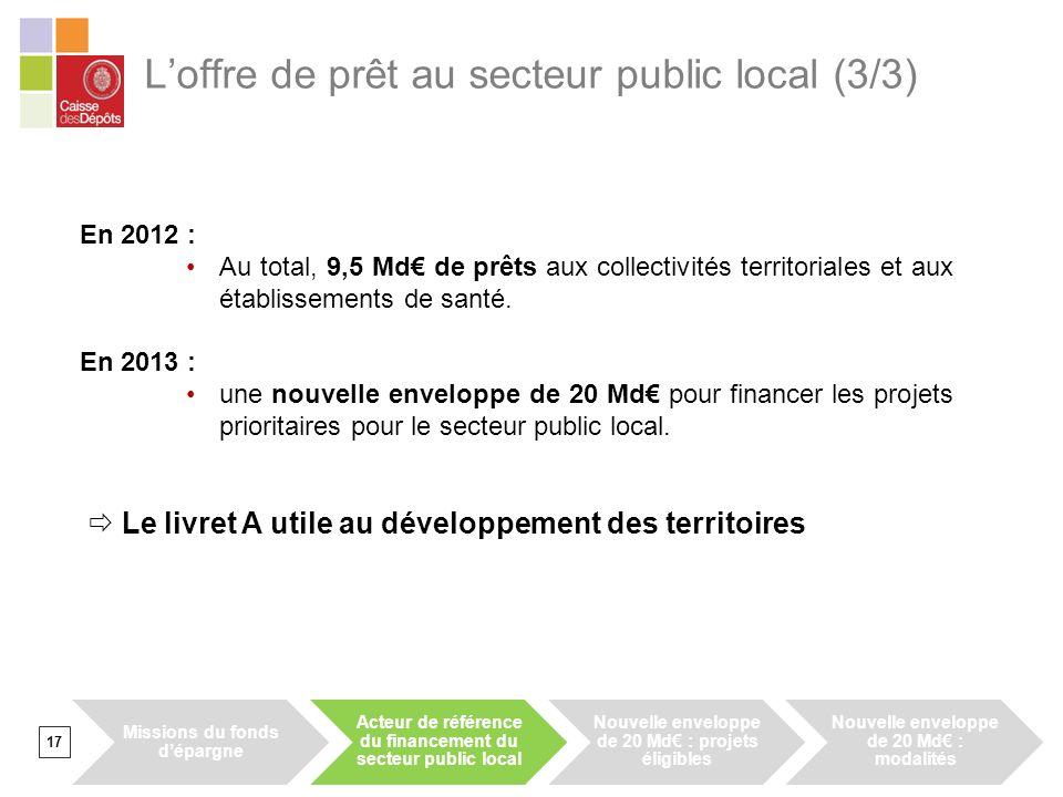 Loffre de prêt au secteur public local (3/3) 17 En 2012 : Au total, 9,5 Md de prêts aux collectivités territoriales et aux établissements de santé. En