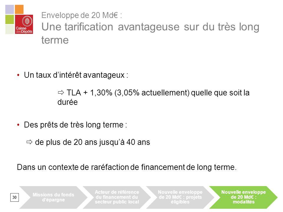 Enveloppe de 20 Md : Une tarification avantageuse sur du très long terme 30 Un taux dintérêt avantageux : TLA + 1,30% (3,05% actuellement) quelle que soit la durée Des prêts de très long terme : de plus de 20 ans jusquà 40 ans Dans un contexte de raréfaction de financement de long terme.