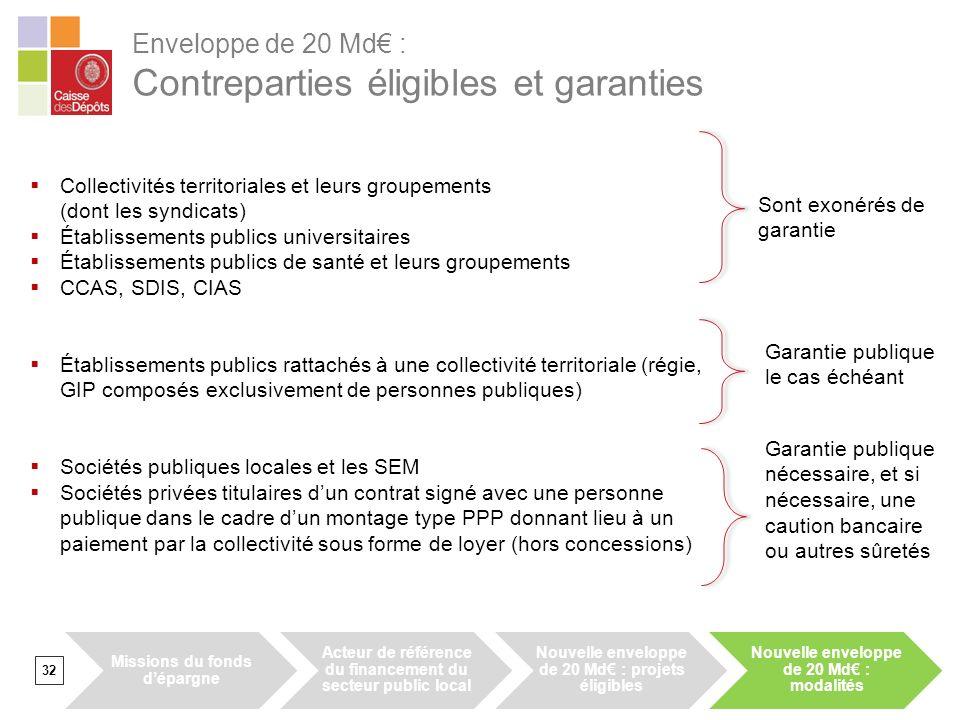 Enveloppe de 20 Md : Contreparties éligibles et garanties 32 Collectivités territoriales et leurs groupements (dont les syndicats) Établissements publ