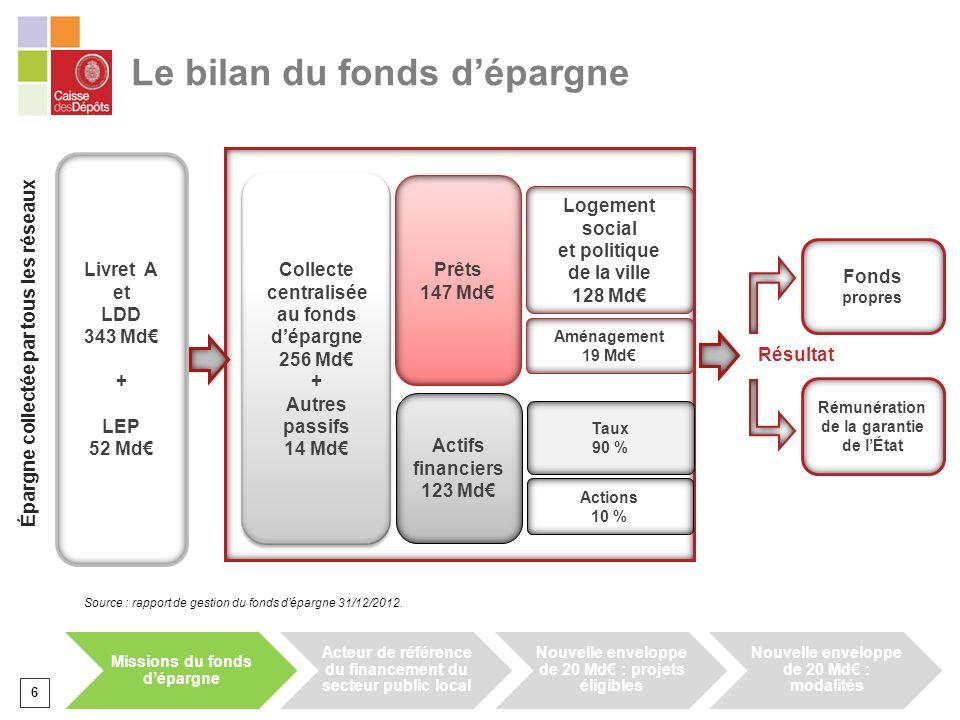 6 Le bilan du fonds dépargne Livret A et LDD 343 Md + LEP 52 Md Logement social et politique de la ville 128 Md Aménagement 19 Md Taux 90 % Actions 10