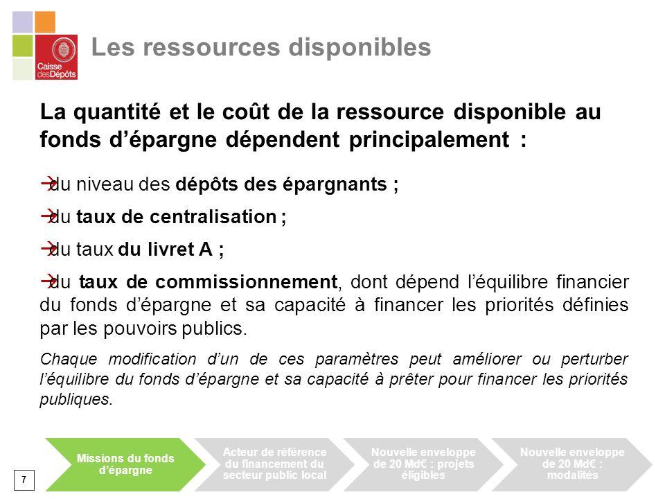 7 La quantité et le coût de la ressource disponible au fonds dépargne dépendent principalement : du niveau des dépôts des épargnants ; du taux de cent