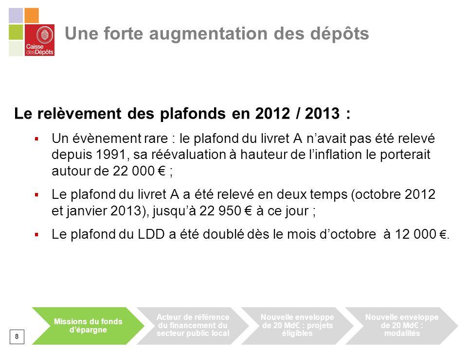 Une forte augmentation des dépôts Le relèvement des plafonds en 2012 / 2013 : Un évènement rare : le plafond du livret A navait pas été relevé depuis