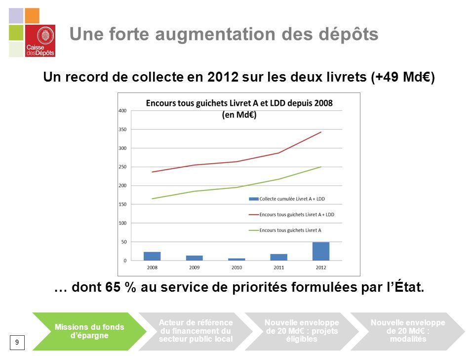 Une forte augmentation des dépôts Un record de collecte en 2012 sur les deux livrets (+49 Md) … dont 65 % au service de priorités formulées par lÉtat.